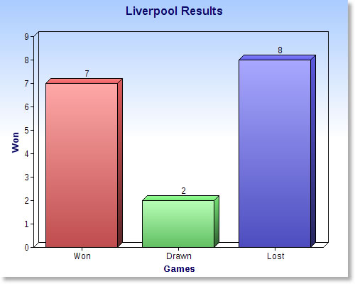 Liverpool Results Graph