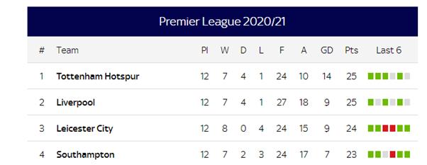 Premier League Table 16122020